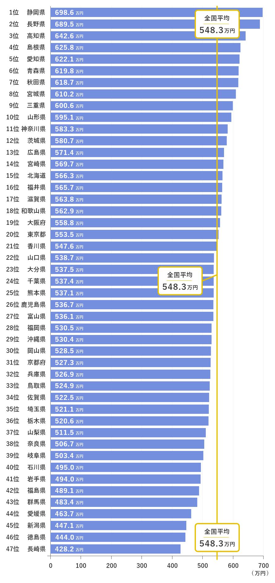 歳 平均 年収 36