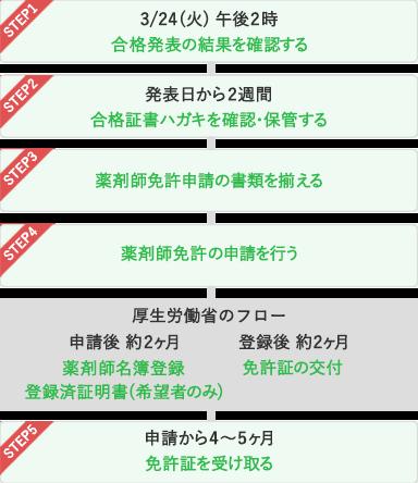 日 発表 関西 合格 大学